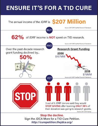 T1D Cure Nonprofit Infographics