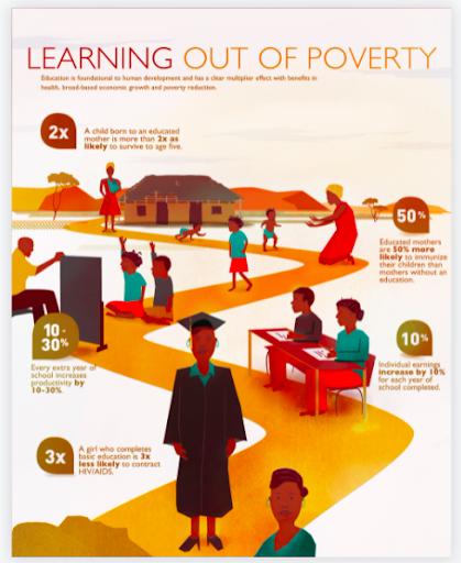 Infogram Nonprofit Infographics