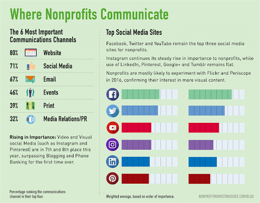 Nonprofits Communicate Infographics