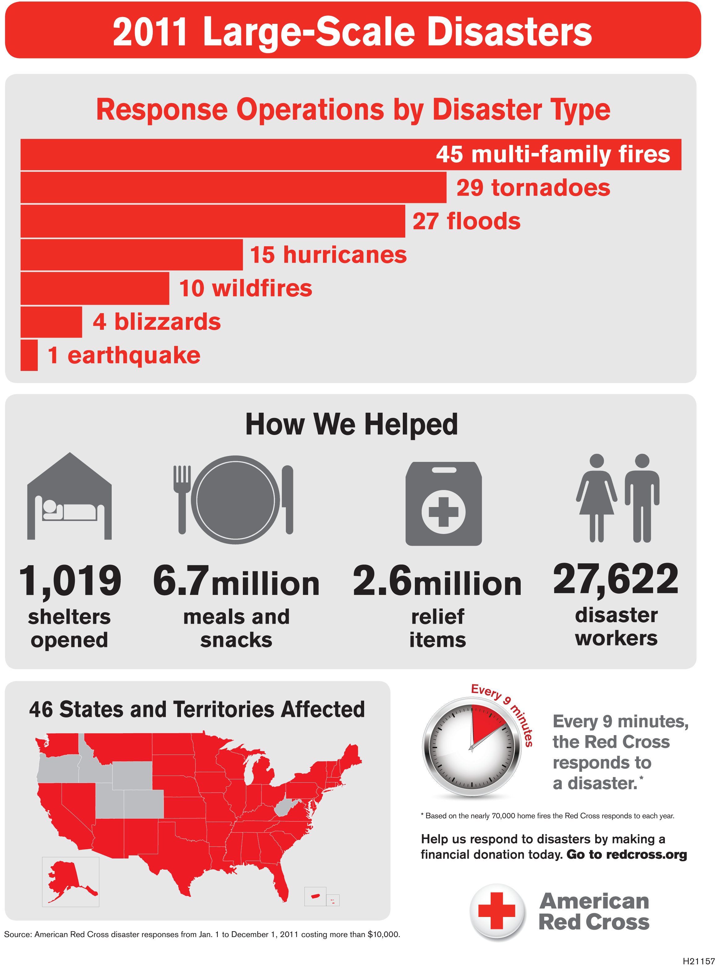 American Red Cross Infographic