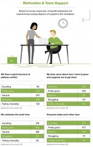 motivate-employees-nonprofit-retention-strategies
