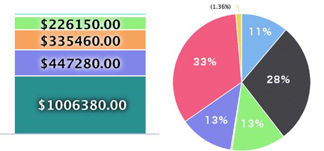 Sumac Insights - Charts