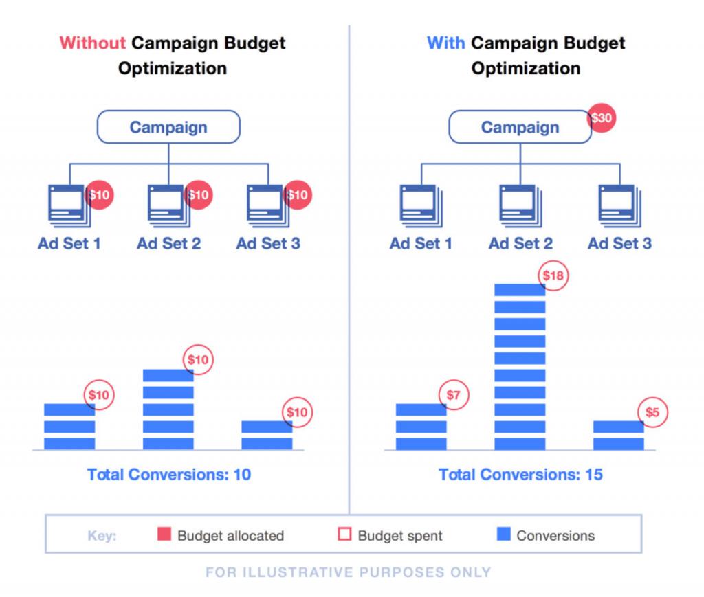 nonprofit digital marketing facebook cbo